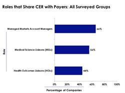 """According to """"Comparative Effectiveness Research:  Value Stories that Engage Patients, Physicians and Payers,"""" 44% of surveyed companies use health outcomes liaisons (HOLs) to share comparative effectiveness research with payers."""