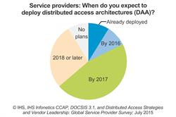 Biggest Trend among Cable Operators: Massive DOCSIS Deployments and a Shift to Remote/Distributed Access