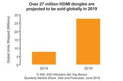 Pricing Pressure Drags on TV Set-Top Box Market; Streaming Dongles to Top 27 Million by 2019