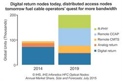 IHS: Upgrades to Cable Broadband Networks Driving HFC Optical Nodes to Double by 2019