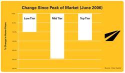 Home Prices, Peak of Housing Market