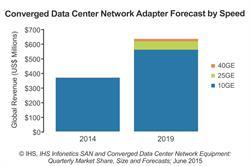 IHS Infonetics Converged Data Center Network Adapter Market Forecast 10G 25G 40G