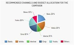 China marketing planning, China Media Buy, Asia Marketing, Asia Media Buy,  Asia Marketing Planning