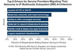 IHS Infonetics IMS operator survey chart - top drivers for moving networks to IMS