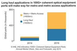 IHS Infonetics 100G coherent optical port forecast - CHART