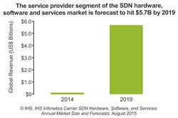 IHS Infonetics service provider SDN forecast - software-defined network