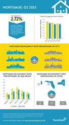 TransUnion: High Credit Quality of Recent Originations Among Other Factors Driving Mortgage Delinquency Rates Lower