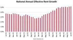 Axiometrics - National Annual Effective Rent Growth