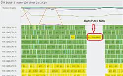 Detect bottlenecks and further optimize your execution performance