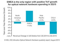 IHS Infonetics optical network hardware forecast by region
