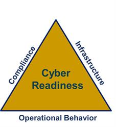 Cyber Readiness