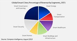 Compass Intelligence Releases New Report on Smart Cities