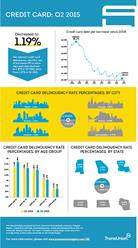 ransUnion Q2 2015 Credit Card Industry Insights Report