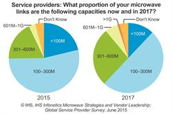 IHS Infonetics microwave survey chart - increasing capacity