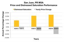 Housing Trends, San Juan, Puerto Rico