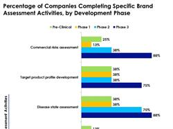Pharmaceutical companies must be able to balance and coordinate a wide range of activities and initiatives throughout a product's lifecycle.  Often, brand support begins as early as pre-clinical development, when brand teams can begin product and market assessments, according to a new report from pharmaceutical intelligence firm Cutting Edge Information.  These early assessments are instrumental as companies determine the necessary brand activities and support needed to move products successfully to market.