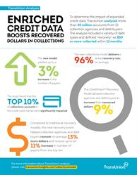 New TransUnion Analysis Finds Enriched Data Boosts Recovered Dollars in Collections