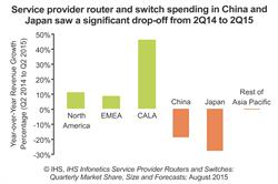 IHS Infonetics carrier router and switch market by region - chart