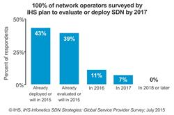 IHS Infonetics SDN operator survey results chart