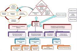 medicinal chemistry, Elsevier, herbal medicine, botanical research