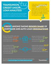TransUnion, Credit Union
