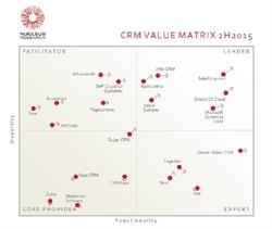 Bpm'online is placed as a Leader in Quadrant in Nucleus Research's CRM Value Matrix 2H 2015