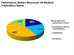Among surveyed medical publications teams, 80% report tracking some performance measures.  By showing publications success - with both volume-based and softer measures - publications teams are able to win senior management buy-in and critical resources.