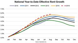 Axiometrics: National Year-to-Date Effective Rent Growth