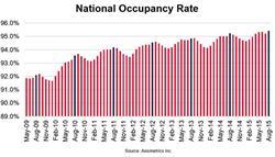 Axiometrics: National Occupancy Rate
