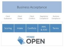 Business acceptance with Intapp Open