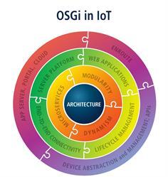 OSGi in IoT