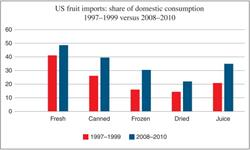 food safety, food quality, food, developing countries, Elsevier, health, nutrition