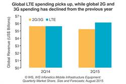 IHS Infonetics 2G and 3G mobile infrastructure vs LTE infrastructure spending CHART