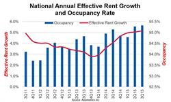 National Annual Effective Rent Growth and Occupancy Rate