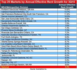 Axiometrics' Top 25 Markets by Annual Effective Rent Growth for 3Q15