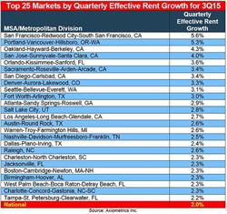 Axiometrics' Top 25 Markets by Quarterly Effective Rent Growth 3Q15