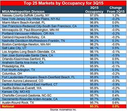 Axiometrics' Top 25 Markets by Occupancy for 3Q15