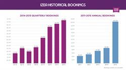 IZEA Bookings