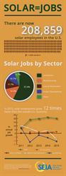 Solar=Jobs