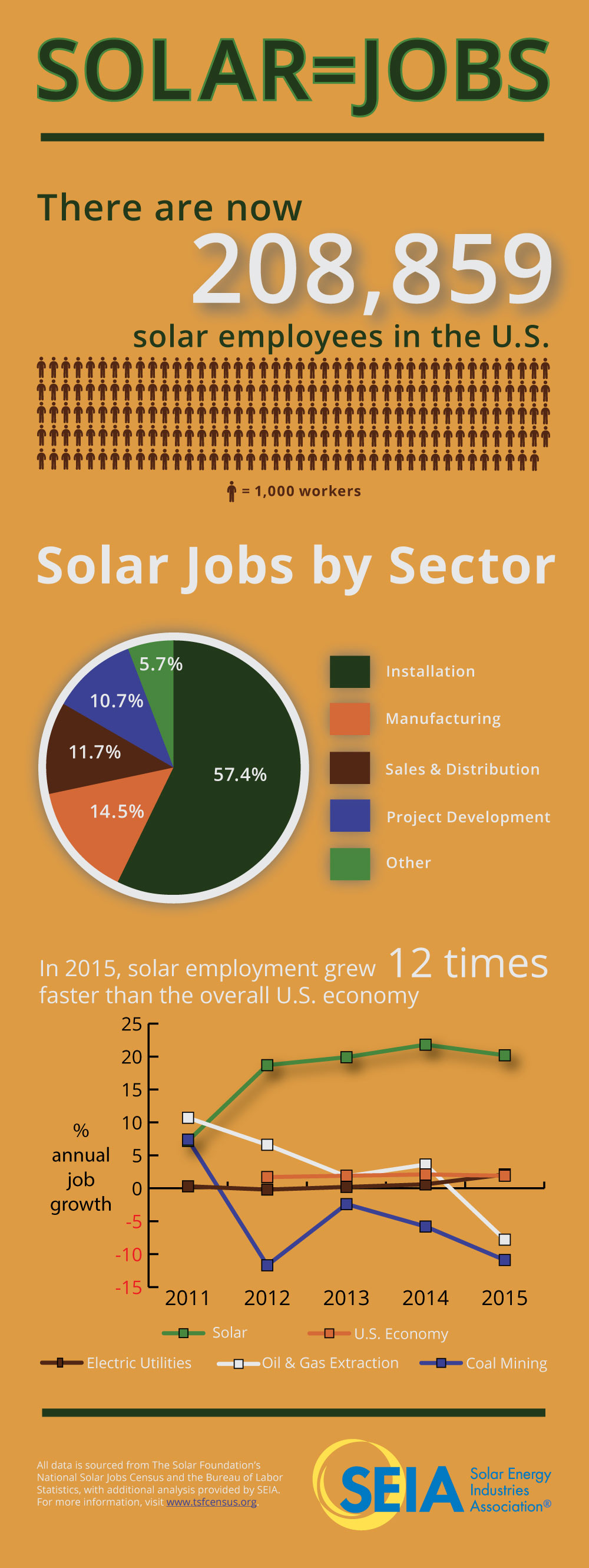 In 2015, solar employment grew 12 times faster than the overall U.S ...