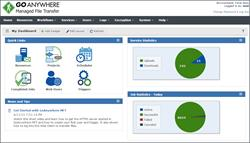 GoAnywhere Managed File Transfer Administrator Dashboard
