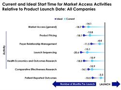 Current and Ideal Start Times for Market Access Activities