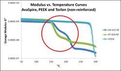 AvaSpire Modulus vs. Temperature Curve