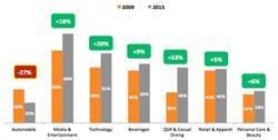 Percentage of 13-17 Year Old's Talking Daily About Major Industry Categories.  Source: Keller Fay's TalkTrack® consumer WOM data (Jan-Dec 2009; Jan-Dec 2015)