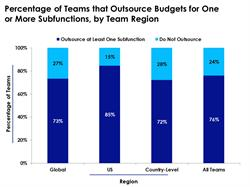 Seventy-six percent of all medical affairs teams outsource budgets for at least one subfunction.