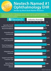 Nextech was ranked the No. 1 Ophthalmology EHR Vendor by Black Book Market Research.