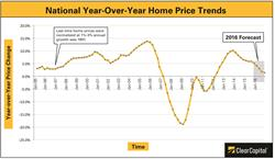 housing trends, housing forecast