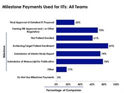 clinical investigator payments