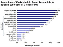 global medical affairs teams