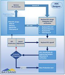 Metal Copy - FPGA to ASIC conversion
